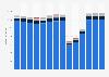 Branchenumsatz Beherbergung in Norwegen von 2011-2023