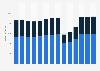 Branchenumsatz Gastgewerbe in Norwegen von 2011-2023