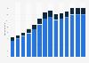 Branchenumsatz Handel mit Kraftwagen in Polen von 2011-2023