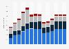 Branchenumsatz Herstellung/ Verleih von Filmen sowie Kinos in Polen von 2011-2023