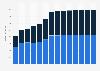 Branchenumsatz Rechts- und Steuerberatung, Wirtschaftsprüfung in Polen von 2011-2023