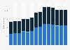 Branchenumsatz Herst. von Elektromotoren, Generatoren u.Ä. in Polen von 2011-2023