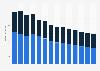 Branchenumsatz Korrespondenz- und Nachrichtenbüros in Norwegen von 2011-2023