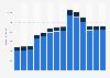 Branchenumsatz Versand- und Internet-Einzelhandel in Norwegen von 2011-2023