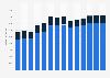 Branchenumsatz Werbebranche in Polen von 2011-2023