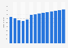 Branchenumsatz Handel mit eigenen Immobilien in Norwegen von 2011-2023