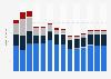Branchenumsatz Schifffahrt in Polen von 2011-2023