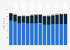 Branchenumsatz Inkassobüros/Auskunfteien/sonstige Dienstl. in Norwegen von 2011-2023