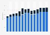 Branchenumsatz Lagerei, Erbringung von sonst. Dienstleistungen für d Verkehr in Polen von 2011-2023
