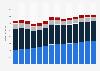 Branchenumsatz Sonstige freiberufliche, wissenschaftl., techn. Tätigkeiten in Norwegen von 2011-2023