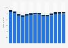 Branchenumsatz Werbung und Marktforschung in Norwegen von 2011-2023
