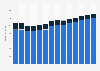 Branchenumsatz Forschung und Entwicklung in Norwegen von 2011-2023
