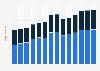 Branchenumsatz Herstellung von Werkzeugmaschinen in Polen von 2011-2023