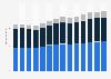 Branchenumsatz Baugewerbe in Norwegen von 2011-2023