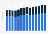 Branchenumsatz Hochbau in Norwegen von 2011-2023