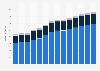 Branchenumsatz Tiefbau in Norwegen von 2011-2023