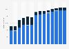 Branchenumsatz Verwaltung/ Führung von Unternehmen, Unternehmensberatung in Polen von 2011-2023