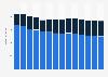 Branchenumsatz Post-, Kurier- und Expressdienste in Norwegen von 2011-2023