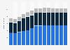Branchenumsatz Herstellung von Waren aus unedlen Metallen in Polen von 2011-2023