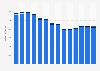 Branchenumsatz Lagerei, Erbringung von sonst. Dienstleistungen für d Verkehr in Norwegen von 2011-2023