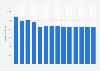 Branchenumsatz Leitungsgebundene Telekommunikation in Norwegen von 2011-2023