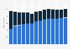 Branchenumsatz Datenverarbeitung, Hosting und Webportale in Norwegen von 2011-2023