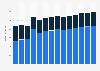 Branchenumsatz Leitungstiefbau und Kläranlagenbau in Norwegen von 2011-2023