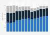 Branchenumsatz Personenbeförderung im Landverkehr in Norwegen von 2011-2023