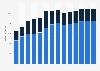 Branchenumsatz Großhandel mit Geräten der IKT in Polen von 2011-2023