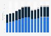 Branchenumsatz Herstellung von Kraftwagen und Kraftwagenteilen in Polen von 2011-2023