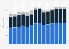 Branchenumsatz Personenbeförderung im Landverkehr in Polen von 2011-2023