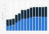 Branchenumsatz Datenverarbeitung, Hosting und Webportale in Polen von 2011-2023