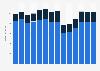 Branchenumsatz Herstellung, Verleih & Vertrieb von div. Medien in Norwegen von 2011-2023