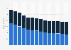 Branchenumsatz Verlagswesen in Norwegen von 2011-2023