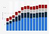 Branchenumsatz Wirtschaftl. Dienstleistungen a. n. g. in Polen von 2011-2023