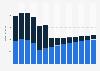 Branchenumsatz Herst. von Elektromotoren, Generatoren u.Ä. in Norwegen von 2011-2023