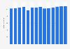 Branchenumsatz Herstellung v. Schleifkörpern/ Schleifmitteln auf Unterlage in Norwegen von 2011-2023