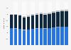 Branchenumsatz Bauinstallation in Norwegen von 2011-2023