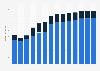 Branchenumsatz Verlegen von Software in Polen von 2011-2023