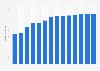 Branchenumsatz Hausmeisterdienste in Norwegen von 2011-2023