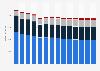 Branchenumsatz Telekommunikation in Norwegen von 2010-2022