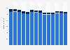 Branchenumsatz Rundfunkveranstalter in Norwegen von 2011-2023