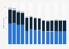 Branchenumsatz Herstellung von Waren aus unedlen Metallen in Norwegen von 2011-2023