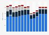 Branchenumsatz Herstellung/ Verleih von Filmen sowie Kinos in Norwegen von 2011-2023