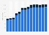 Branchenumsatz Informationsdienstleistungen in Polen von 2011-2023