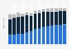 Branchenumsatz Einzelhandel mit Geräten der IKT in Rumänien von 2011-2023