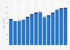 Branchenumsatz Inkassobüros/Auskunfteien/sonstige Dienstl. in Portugal von 2011-2023