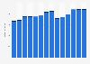 Branchenumsatz Herst. von Druckerzeugn., Vervielfält. von Datenträgern in Rumänien von 2011-2023
