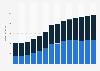 Branchenumsatz Versand- und Internet-Einzelhandel in Portugal von 2011-2023