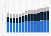 Branchenumsatz Bauinstallation in Portugal von 2011-2023
